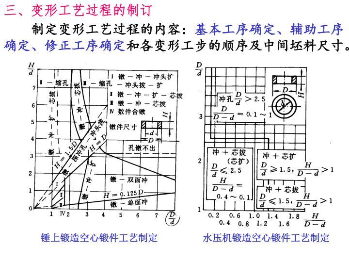 三、变形工艺过程的制订