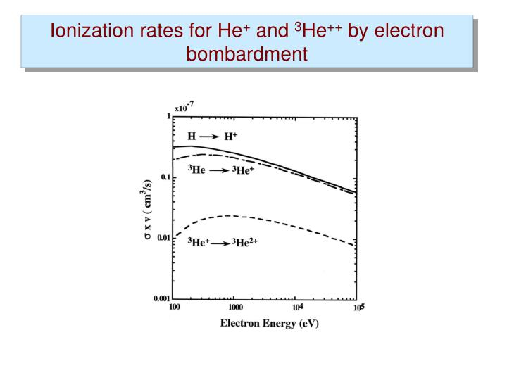Ionization rates for He