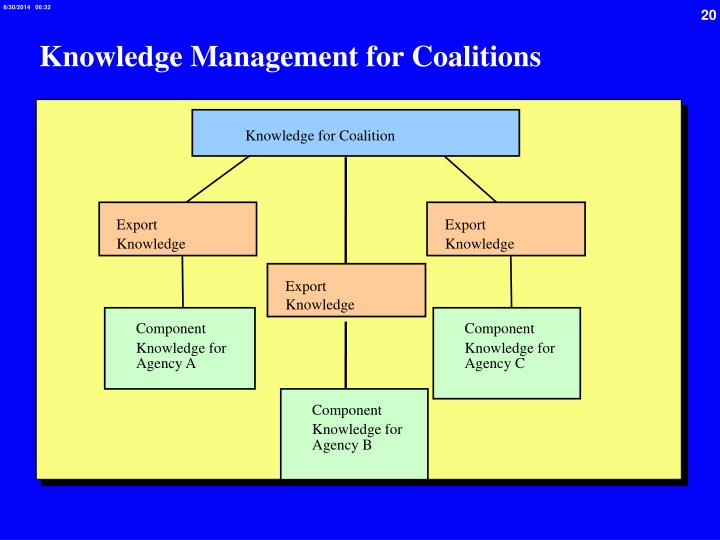 Knowledge Management for Coalitions