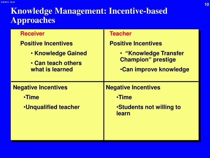 Knowledge Management: Incentive-based Approaches