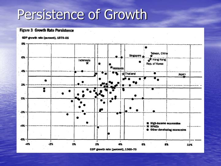 Persistence of Growth