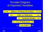 tornado diagram of important variables