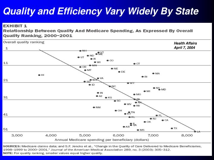 Quality and Efficiency Vary Widely By State