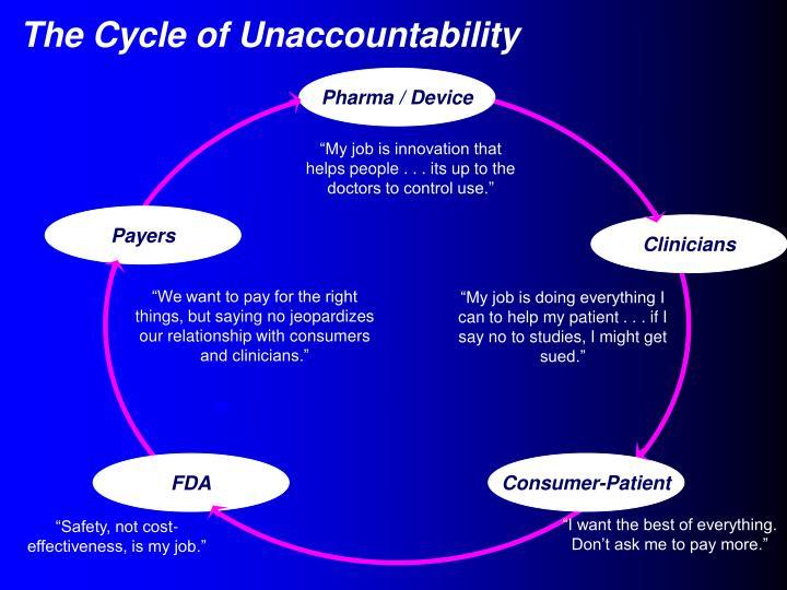 Pharma / Device