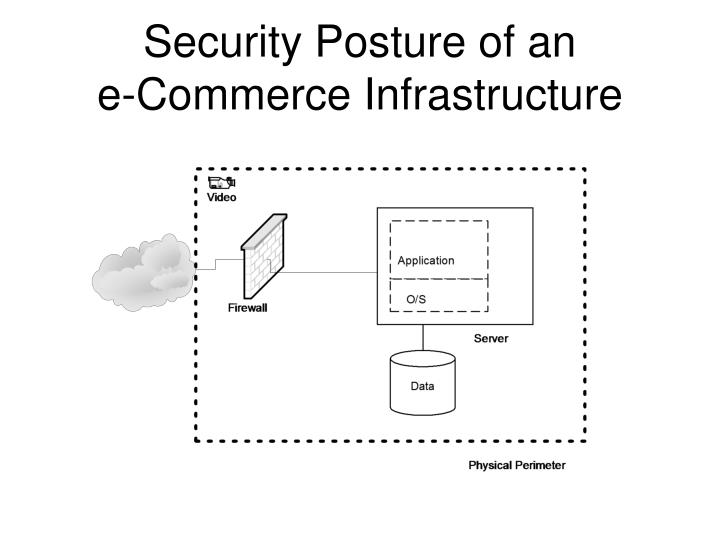 Security posture of an e commerce infrastructure