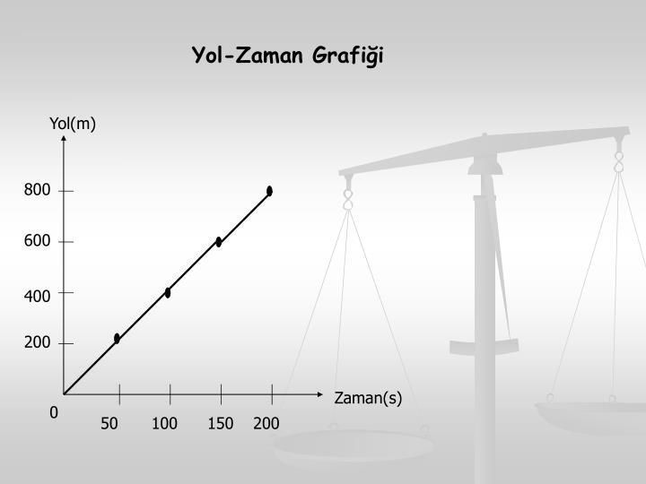 Yol-Zaman Grafiği