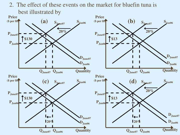 2.  The effect of these events on the market for bluefin tuna is best illustrated by