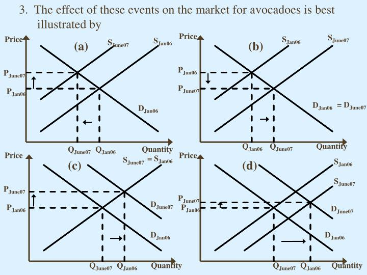 3.  The effect of these events on the market for