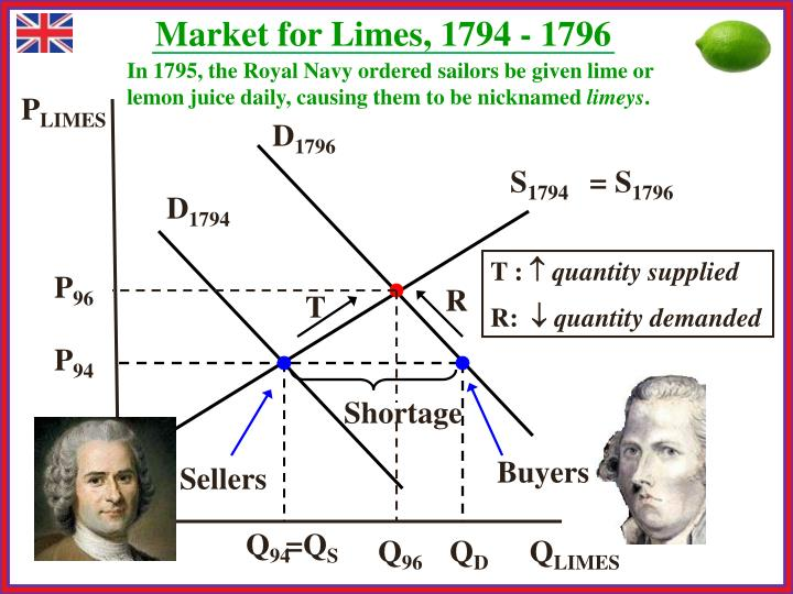 Market for Limes, 1794 - 1796