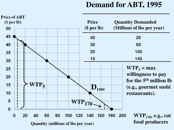Demand for ABT, 1995