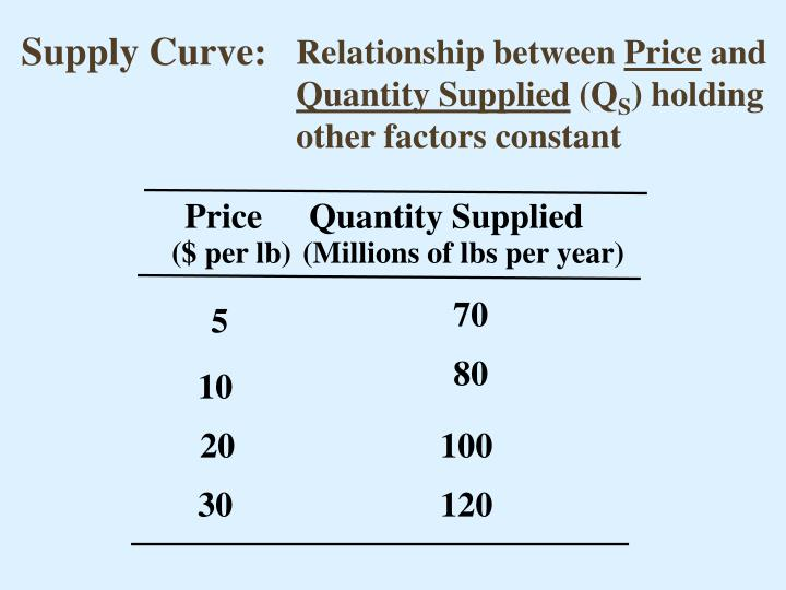 Supply Curve: