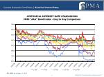 current economic conditions historical interest rates