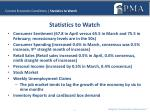current economic conditions statistics to watch