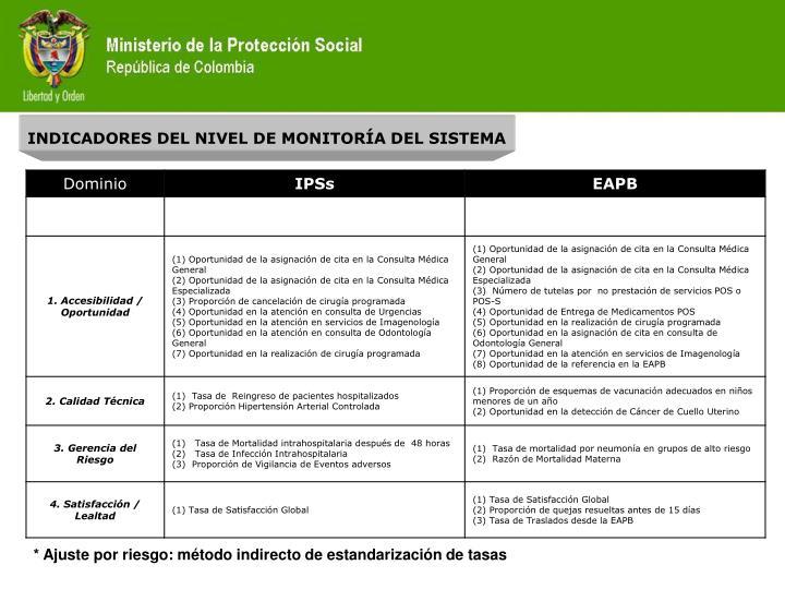 INDICADORES DEL NIVEL DE MONITORÍA DEL SISTEMA