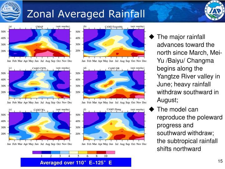 Zonal Averaged Rainfall