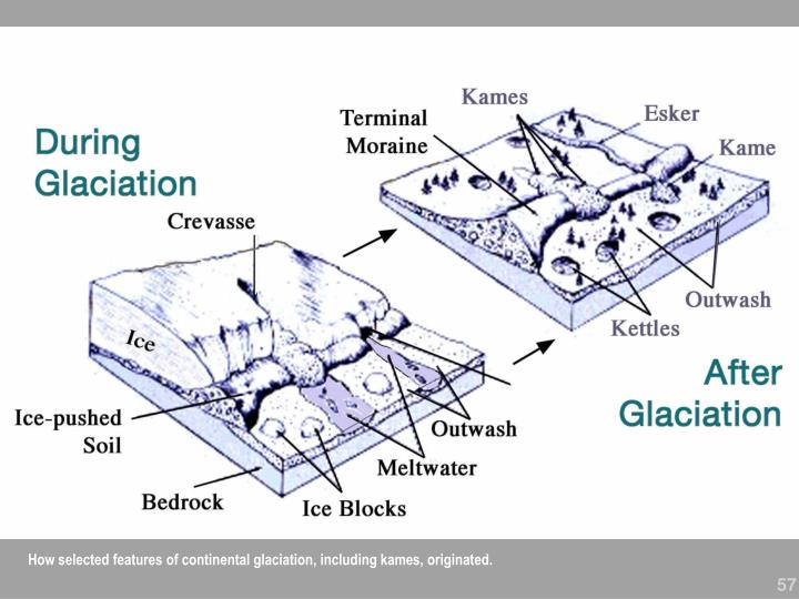 How selected features of continental glaciation, including kames, originated.