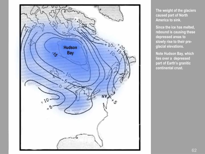 The weight of the glaciers caused part of North America to sink.