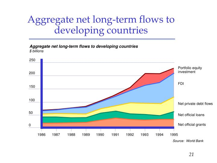 Aggregate net long-term flows to developing countries