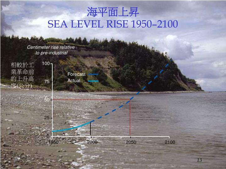 海平面上昇