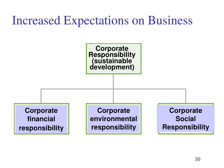 Increased Expectations on Business