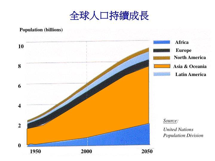 全球人口持續成長