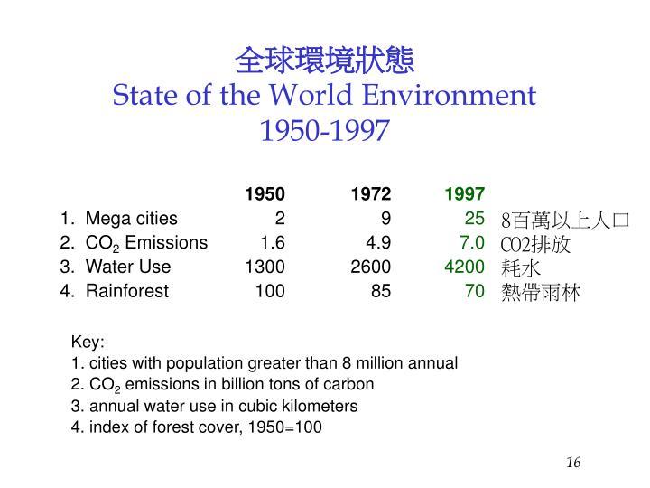 全球環境狀態