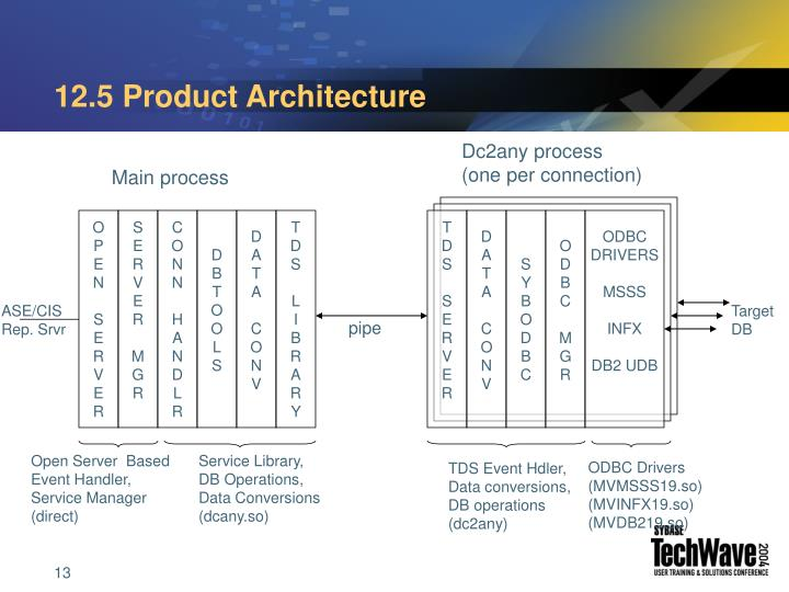 12.5 Product Architecture