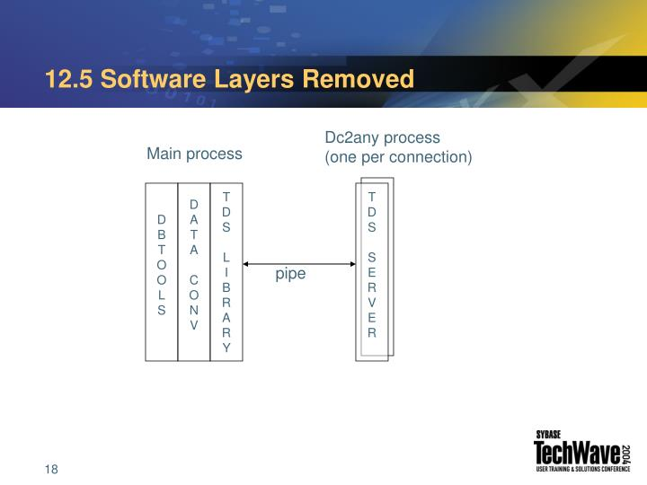 12.5 Software Layers Removed