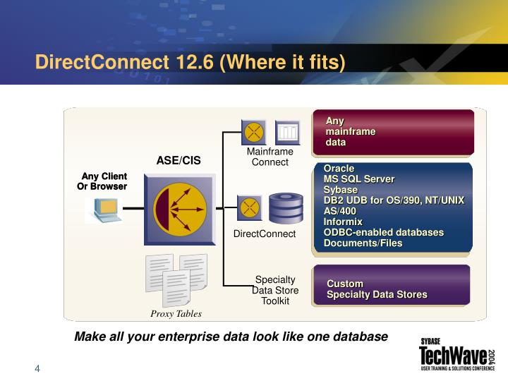 DirectConnect 12.6 (Where it fits)