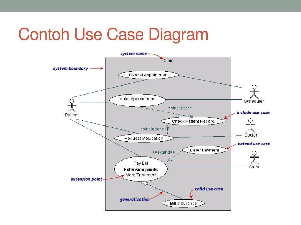Contoh Use Case Diagram Rumah Sakit - Sekitar Rumah
