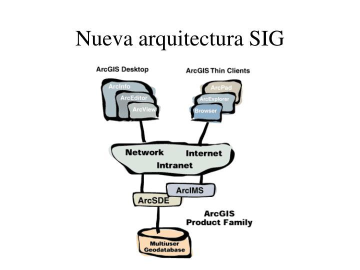 Nueva arquitectura SIG
