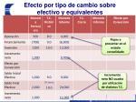 efecto por tipo de cambio sobre efectivo y equivalentes