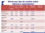 efecto por tipo de cambio sobre efectivo y equivalentes2