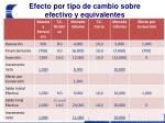 efecto por tipo de cambio sobre efectivo y equivalentes3