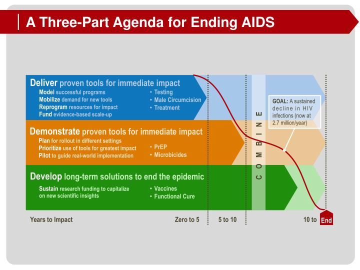 A Three-Part Agenda for Ending AIDS