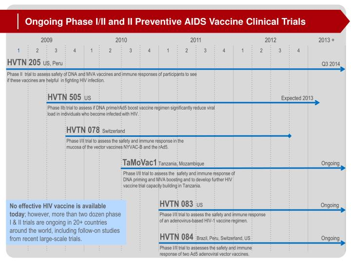 Ongoing Phase I/II and II Preventive AIDS Vaccine Clinical Trials