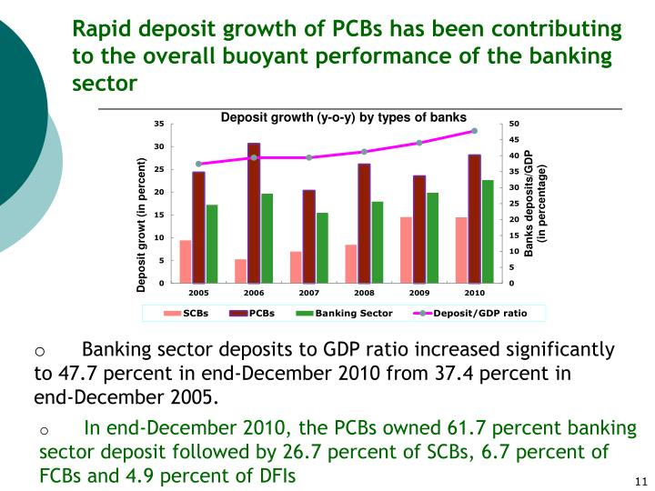Rapid deposit growth of PCBs has been contributing to the overall buoyant performance of the banking sector