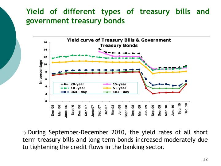 Yield of different types of treasury bills and government treasury bonds