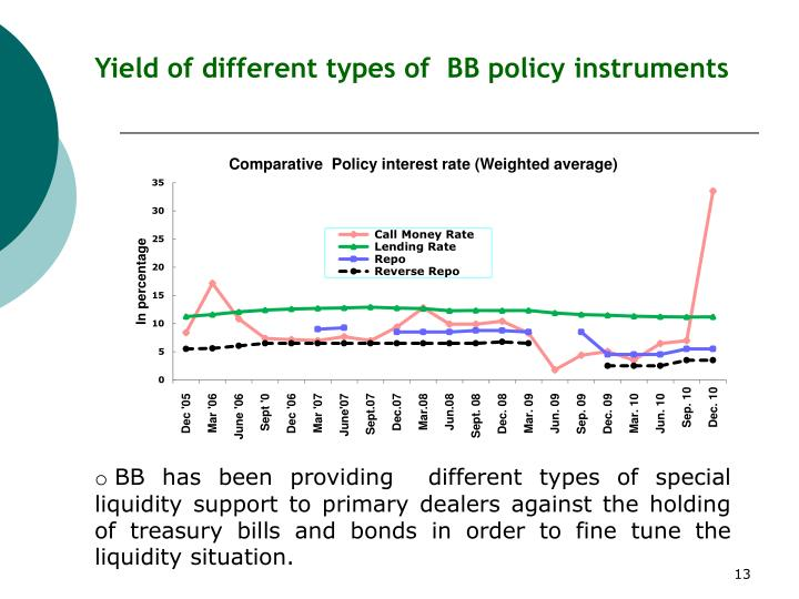 Yield of different types of  BB policy instruments