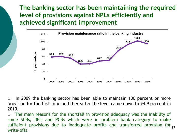 The banking sector has been maintaining the required level of provisions against NPLs efficiently and achieved significant improvement