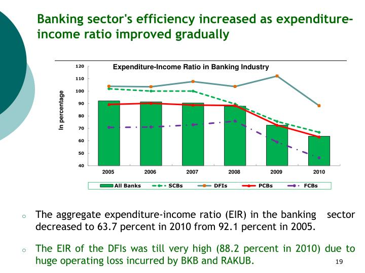Banking sector's efficiency increased as expenditure-income ratio improved gradually