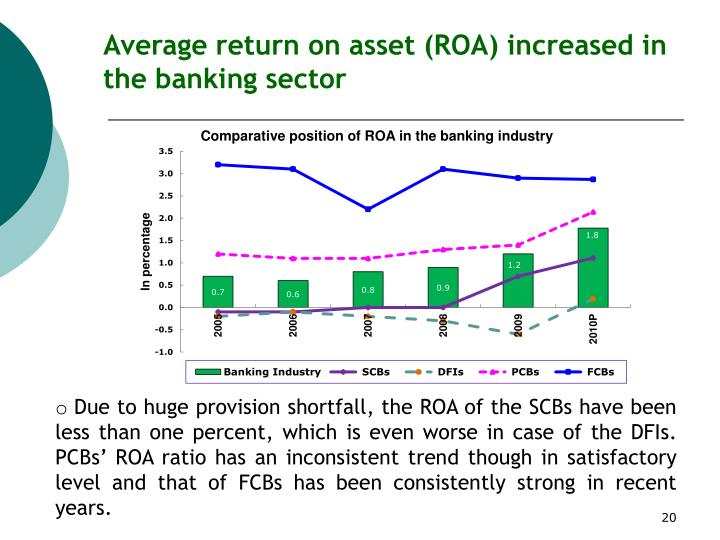 Average return on asset (ROA) increased in the banking sector