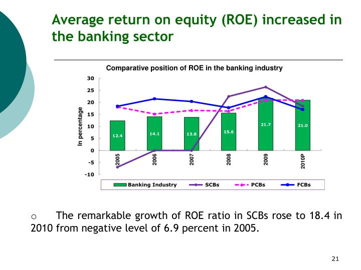 Average return on equity (ROE) increased in the banking sector