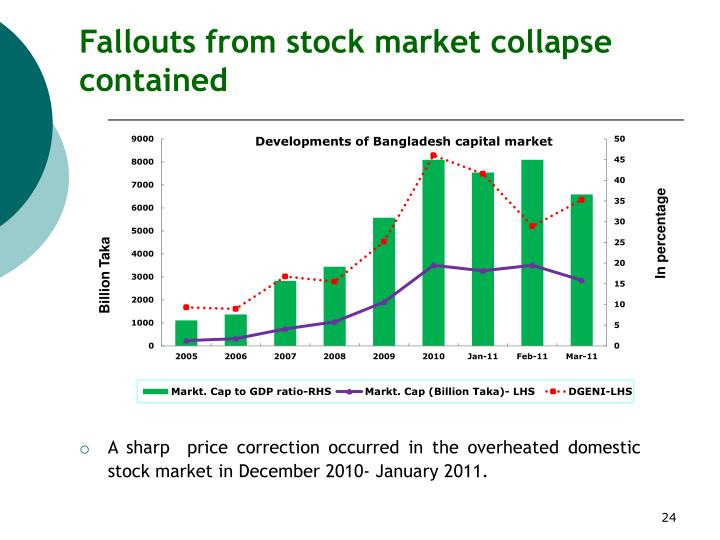 Fallouts from stock market collapse contained