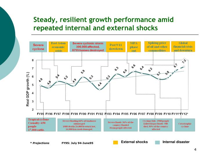 Steady, resilient growth performance amid repeated internal and external shocks
