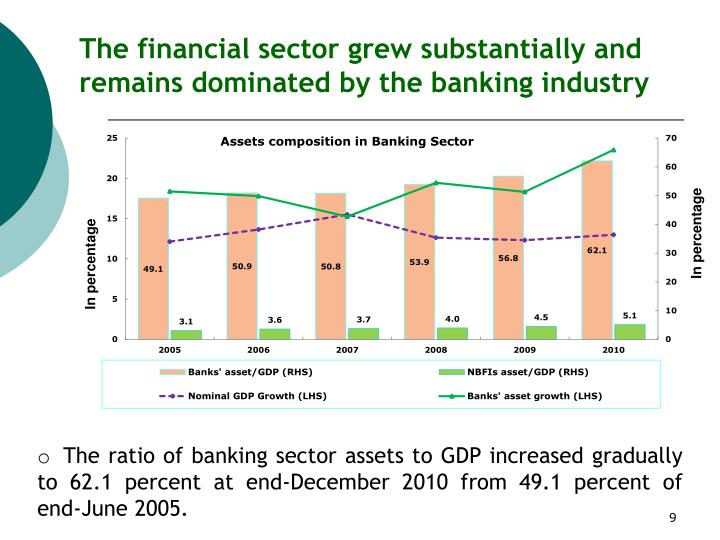 The financial sector grew substantially and remains dominated by the banking industry