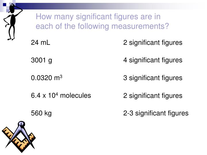 How many significant figures are in each of the following measurements?