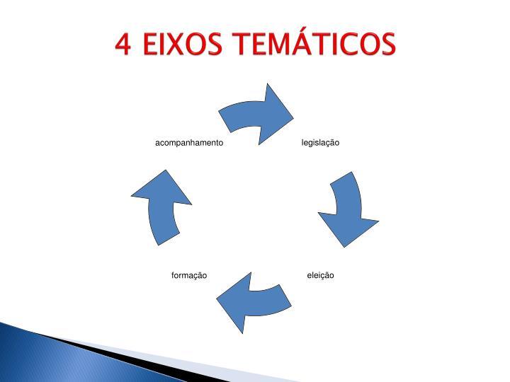 4 EIXOS TEMÁTICOS