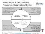 an illustration of tihr school of thought and organisational design
