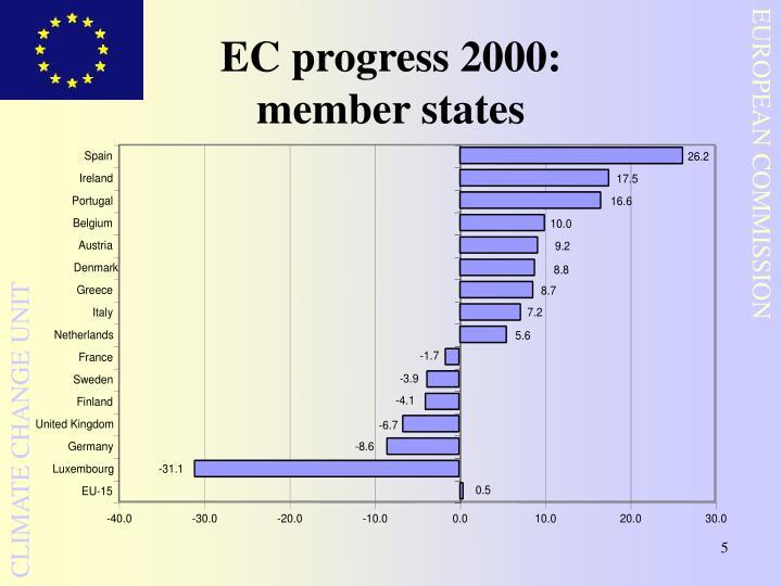 EC progress 2000:
